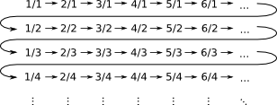 Enumerating rationals by denominator.