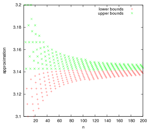 Upper and lower bounds for pi, n = 1 to 200