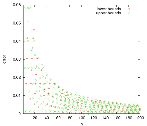 Upper and lower bound errors for pi, n = 1 to 200