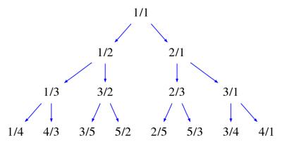 The Calkin-Wilf Tree